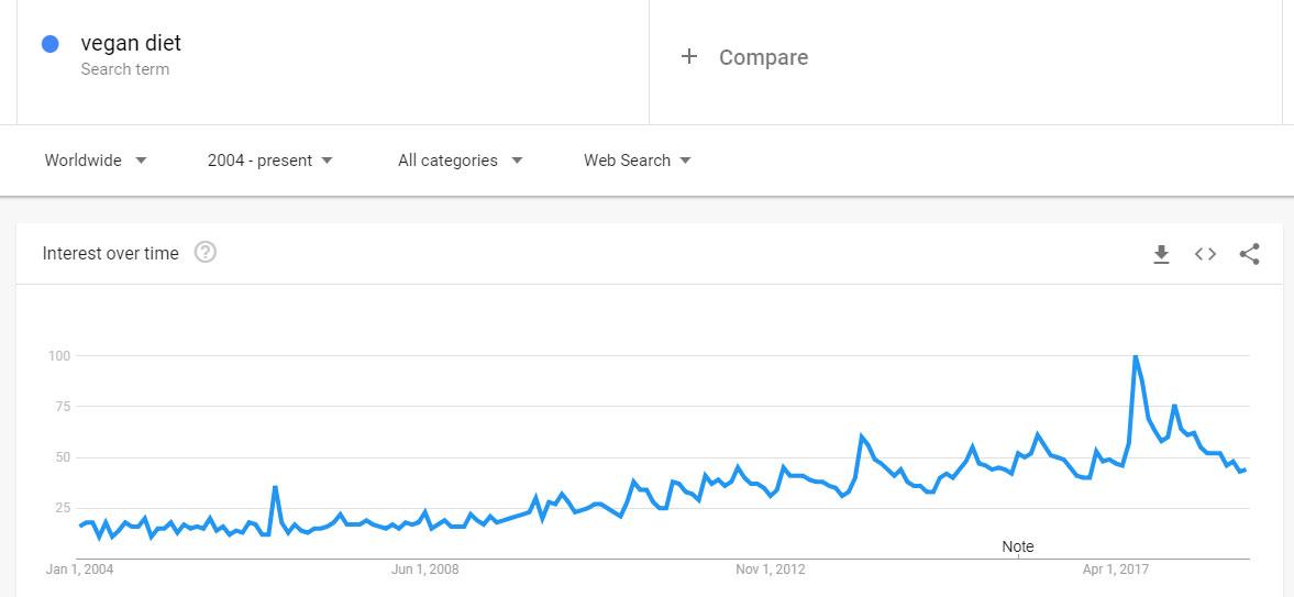 De ce veganismul e pe un trend descendent?